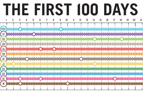First_100_days_presidents